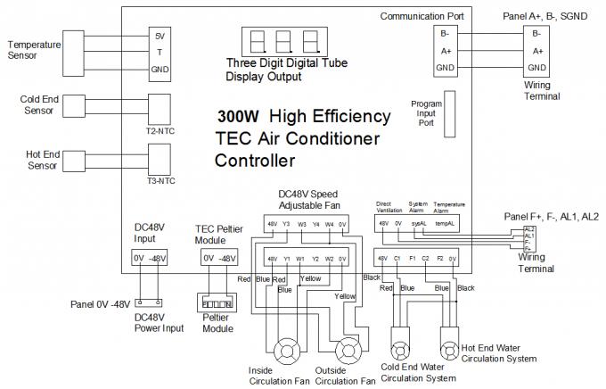 Aire Acondicionado Termoel U00e9ctrico De Acero Galvanizado  Aire Acondicionado Del M U00f3dulo De Peltier